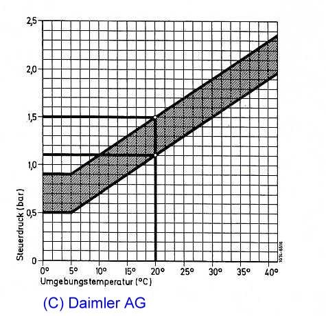 Die Umarbeitungen der Wirbel 30 unter 92 Benzin